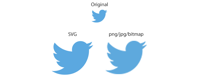 SVG Example of scaling